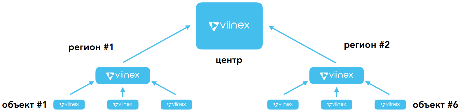 Start/hiararchy of Viinex instances